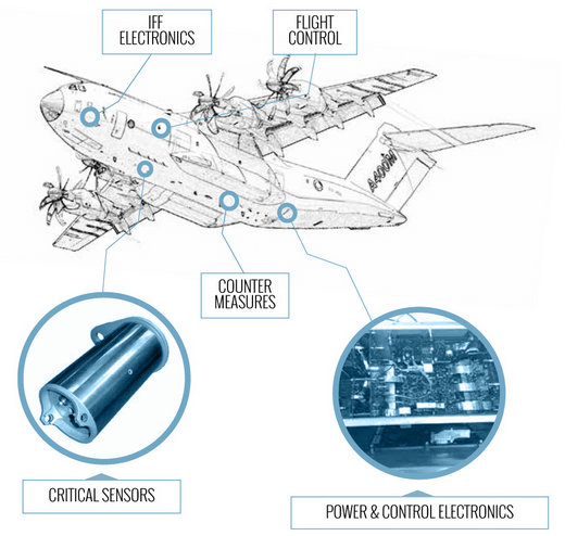 Fig 1: Various Electronic Systems on Aircraft