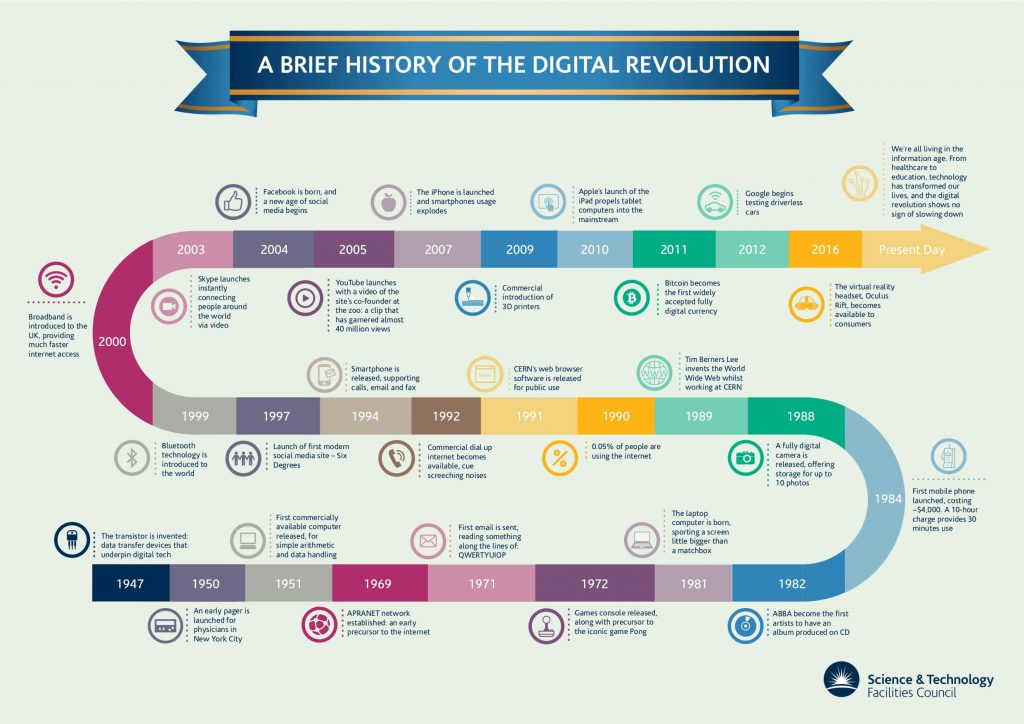 digital-revolution-infographic