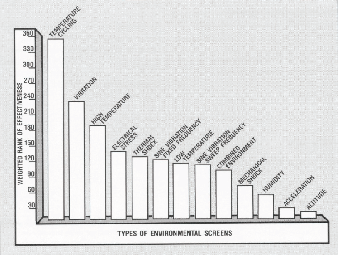 Types of Environmental Screening Tests (The Environmental Stress Screening Handbook)